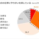 (調査発表)やりがいを感じている会社員は35%!